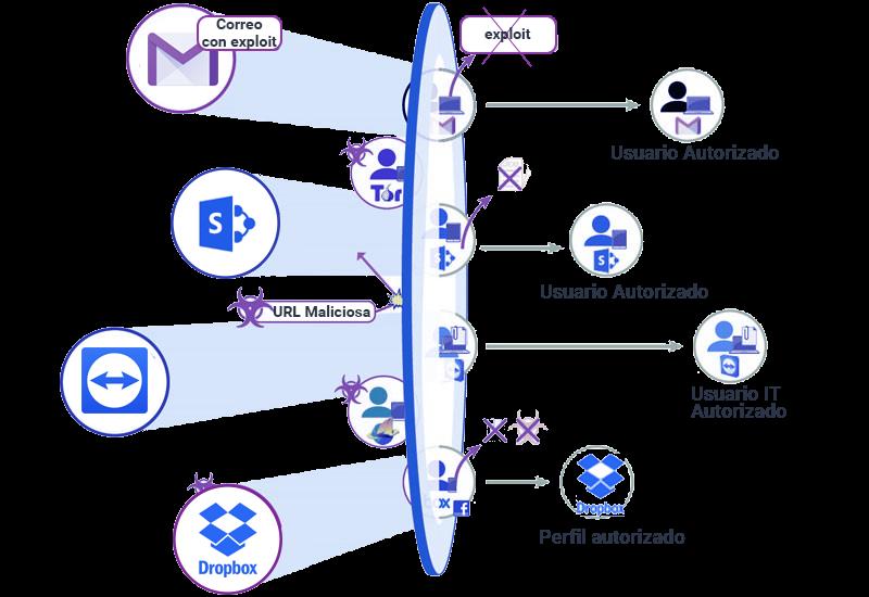 Infografía firewall de nueva generación